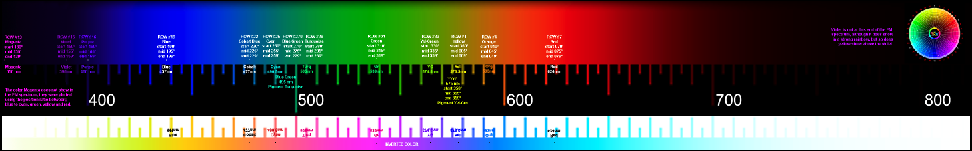 Real Color Wheel Electromagnetic Spectrum (EM) color chart