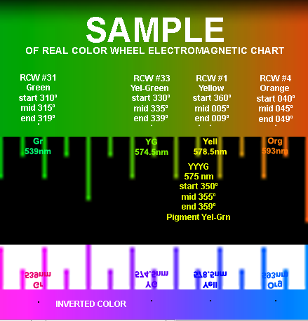 Real Color Wheel Electromagnetic Spectrum (EM) color chart sample