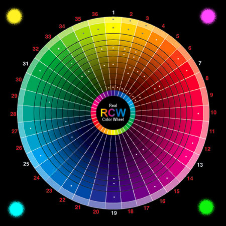 CMYK to RGB colorwheel