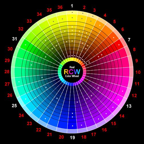 Основные пары на этой схеме обозначены числами от 1 до...  Тем не менее вернемся все же к кругу.
